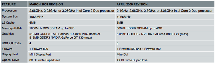 imac_mar09_vs_apr08.png