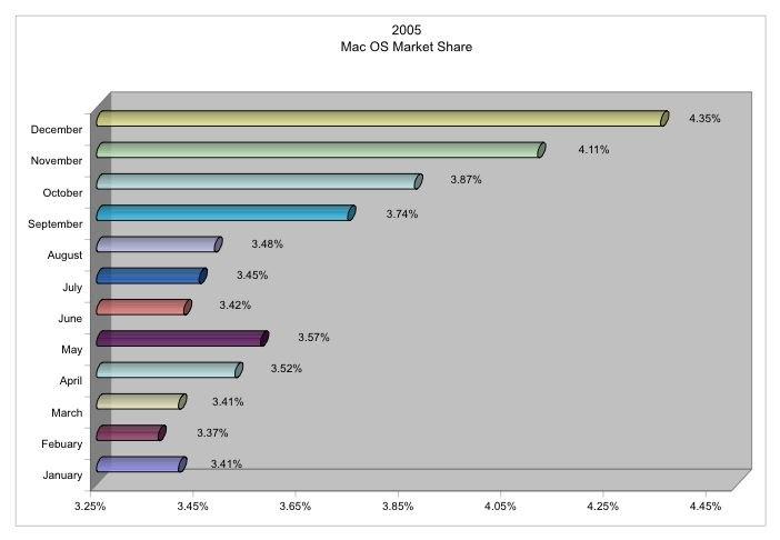 2005 Mac OS Market Share