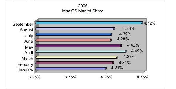 2006 Mac OS Market Share