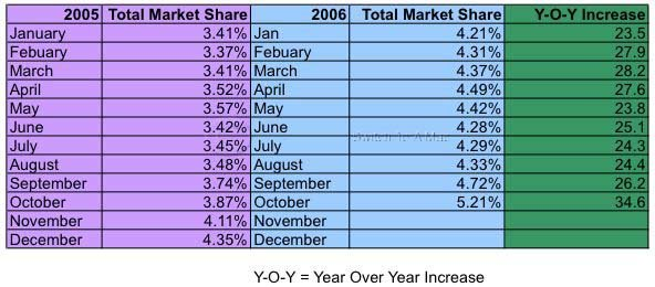 2005 - 2006 Year Over Year Growth