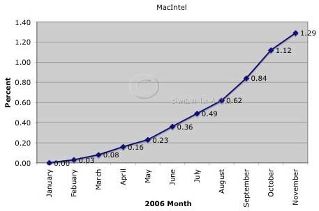 Mac OS X Intel Growth