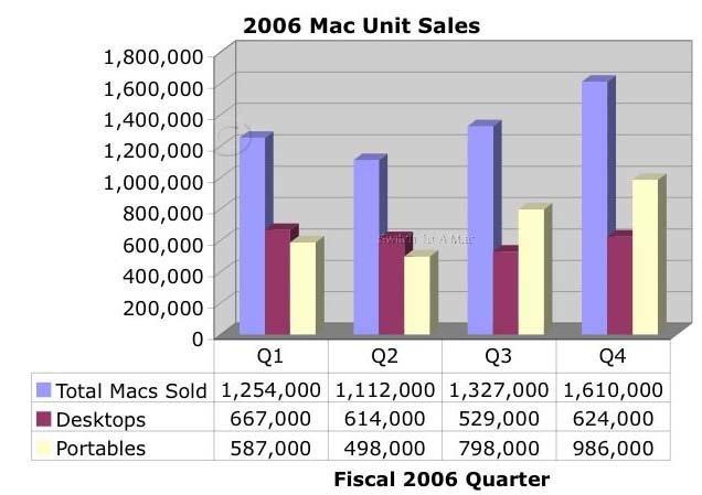 2006 Mac Unit Sales