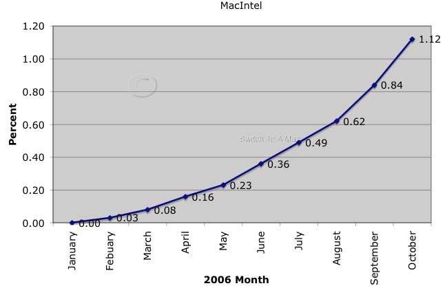Mac OS X Intel