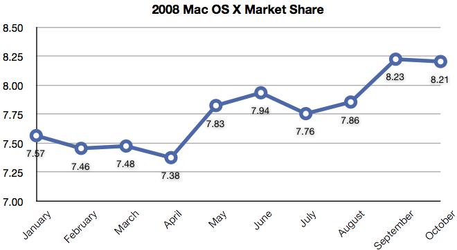 10_2008_mac_market_share.png