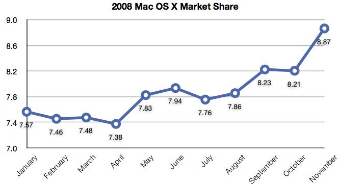11_2008_mac_market_share.png