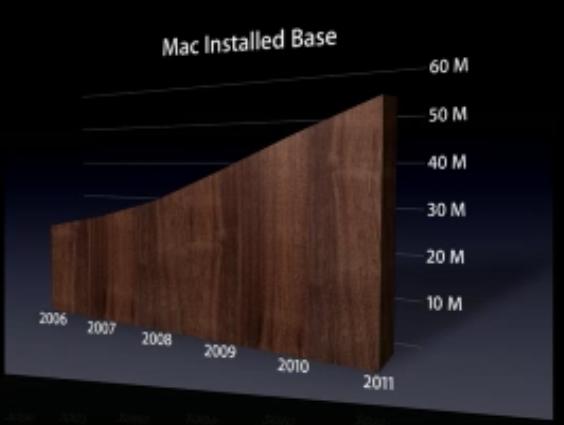 wwdc-2011_54mil-macs.png