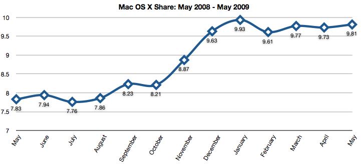 may_2009_mac_market_share.png